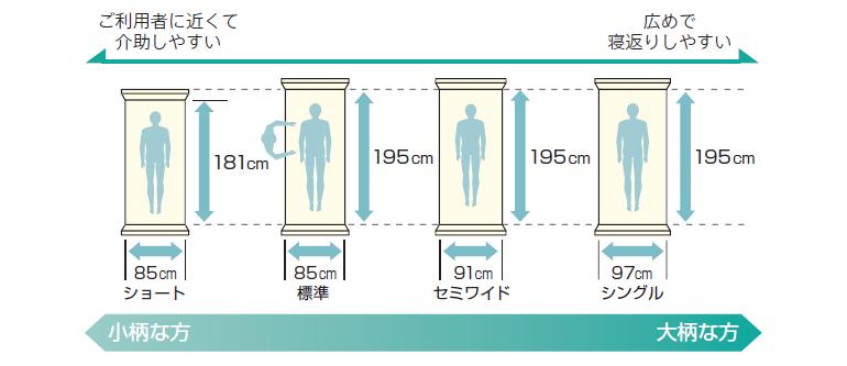 ベッドサイズの種類