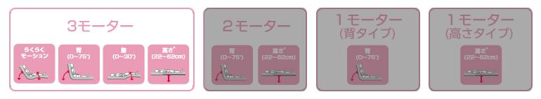 3モーター
