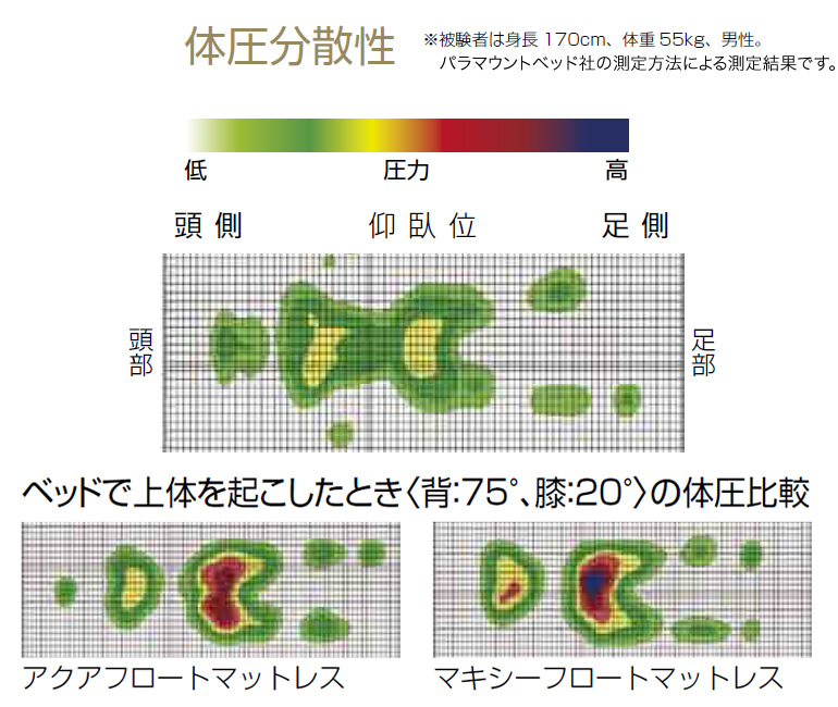 アクアフロートマットレス 体圧分散性能