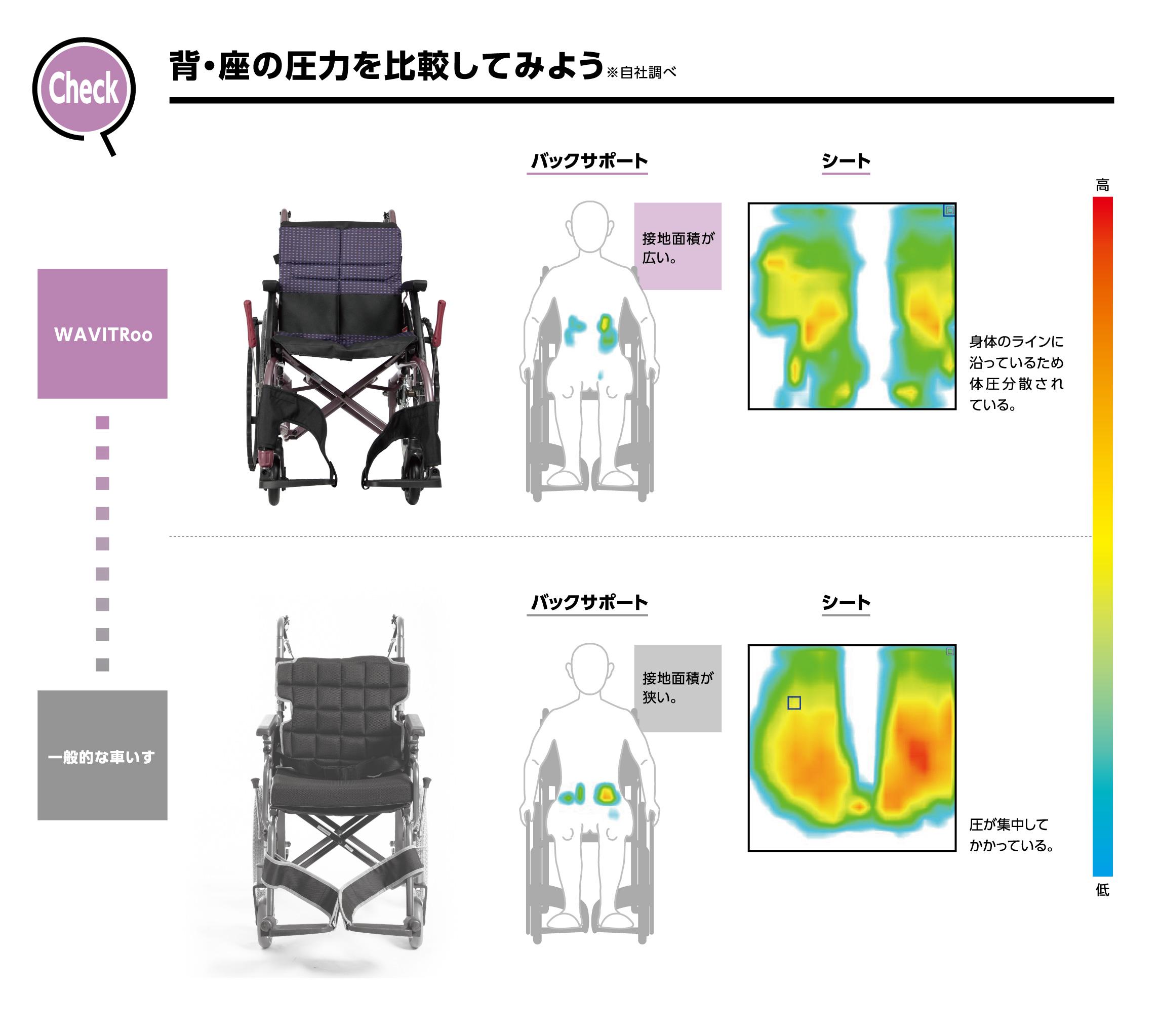背座面の圧力を確認